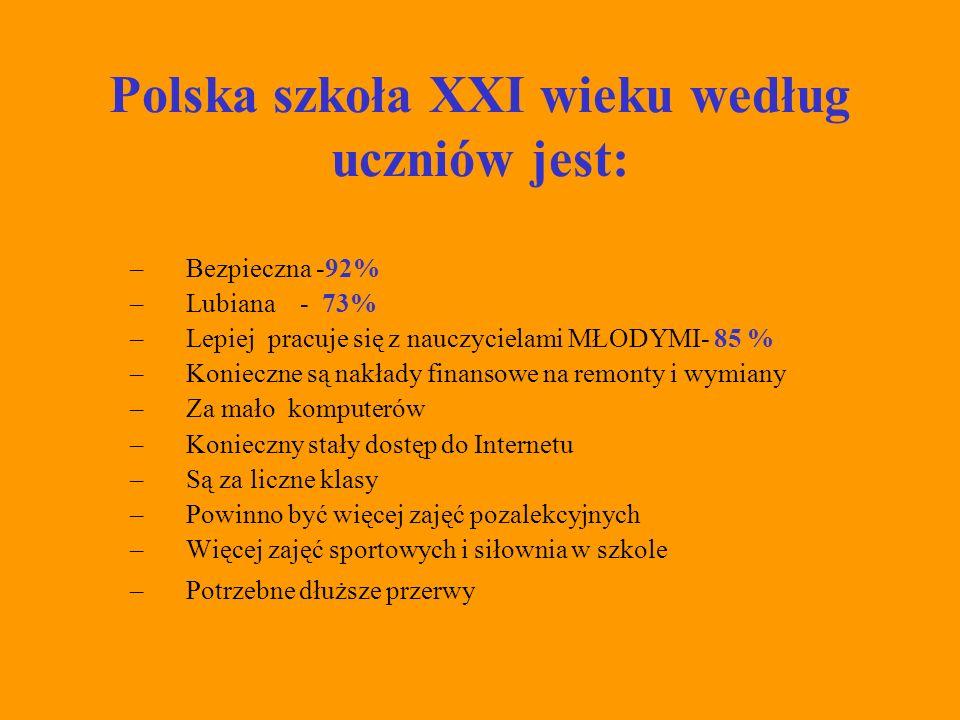 W polskiej szkole XXI wieku według rodziców: 1.Dziecko w pełni realizuje swoje możliwości w szkole w 68% 2.Dziecko jest bezpieczna w szkole 89% 3.Co trzeba zmienić w szkole, aby wzrósł poziom nauczania.