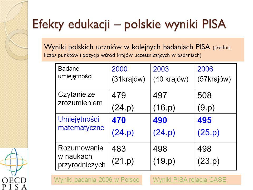 Wyniki polskich uczniów w kolejnych badaniach PISA (średnia liczba punktów i pozycja wśród krajów uczestniczących w badaniach) Badane umiejętności 200