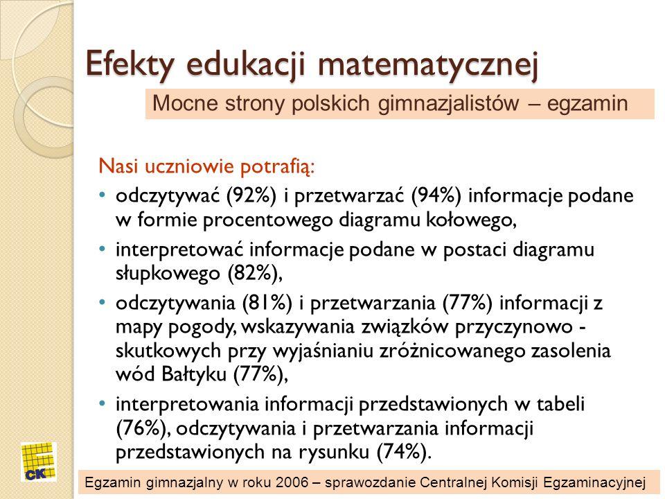 Efekty edukacji matematycznej Nasi uczniowie potrafią: odczytywać (92%) i przetwarzać (94%) informacje podane w formie procentowego diagramu kołowego,