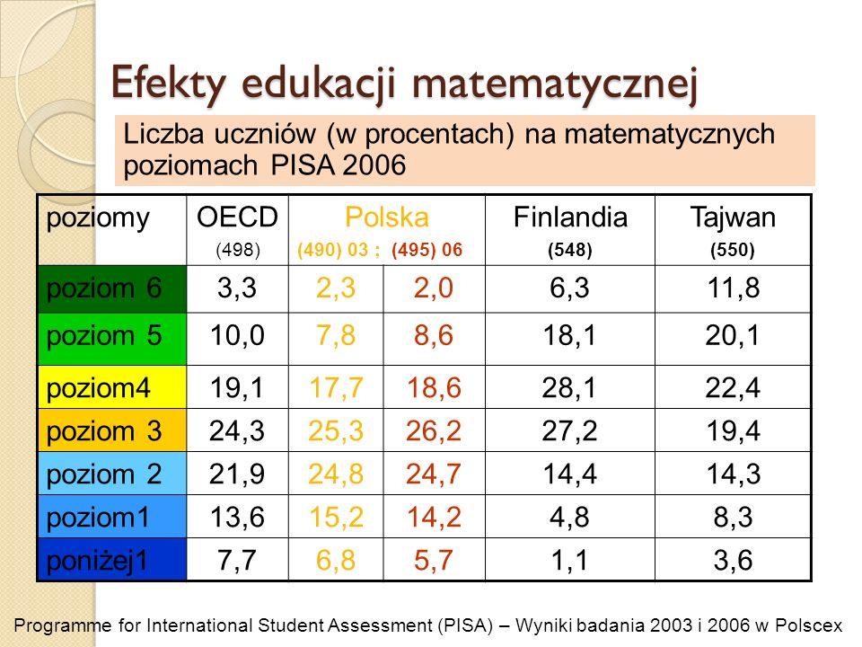 Efekty edukacji matematycznej Liczba uczniów (w procentach) na matematycznych poziomach PISA 2006 poziomyOECD (498) Polska (490)03 ; (495) 06 Finlandi
