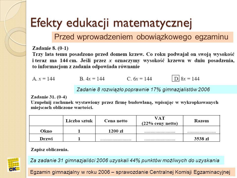 Efekty edukacji matematycznej Przed wprowadzeniem obowiązkowego egzaminu Zadanie 8 rozwiązło poprawnie 17% gimnazjalistów 2006 Za zadanie 31 gimnazjal