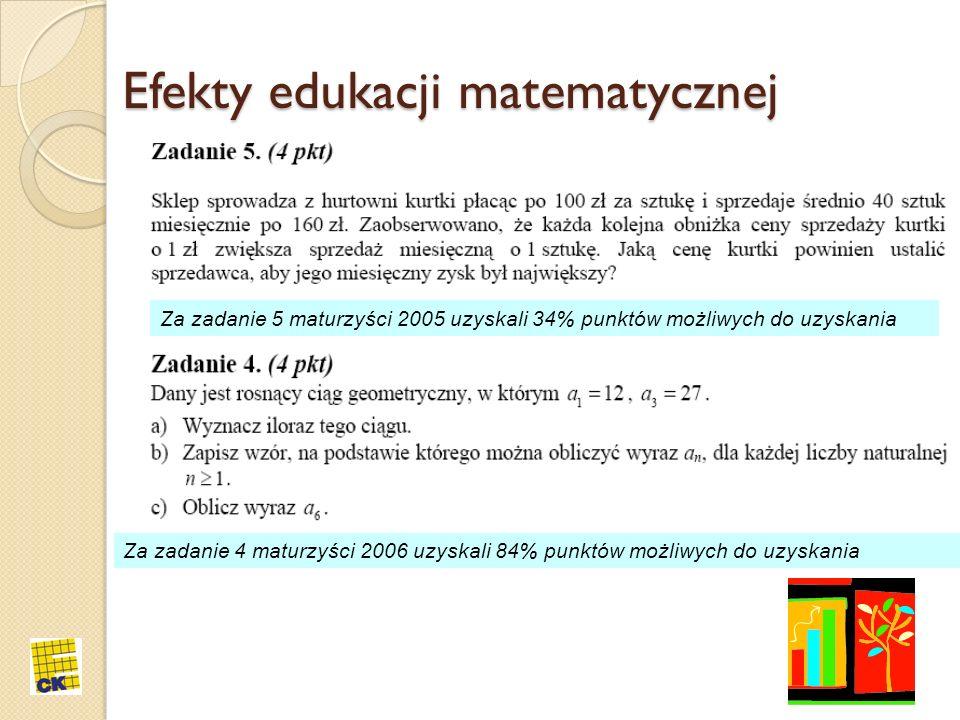 Efekty edukacji matematycznej Za zadanie 5 maturzyści 2005 uzyskali 34% punktów możliwych do uzyskania Za zadanie 4 maturzyści 2006 uzyskali 84% punkt