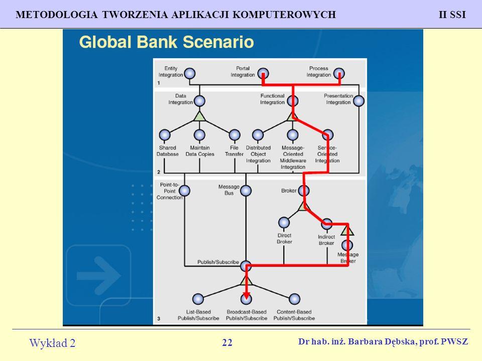 22 Wykład 2 PROGNOZOWANIE WŁAŚCIWOŚCI MATERIAŁÓW Inżynieria Materiałowa METODOLOGIA TWORZENIA APLIKACJI KOMPUTEROWYCH II SSI Dr hab.