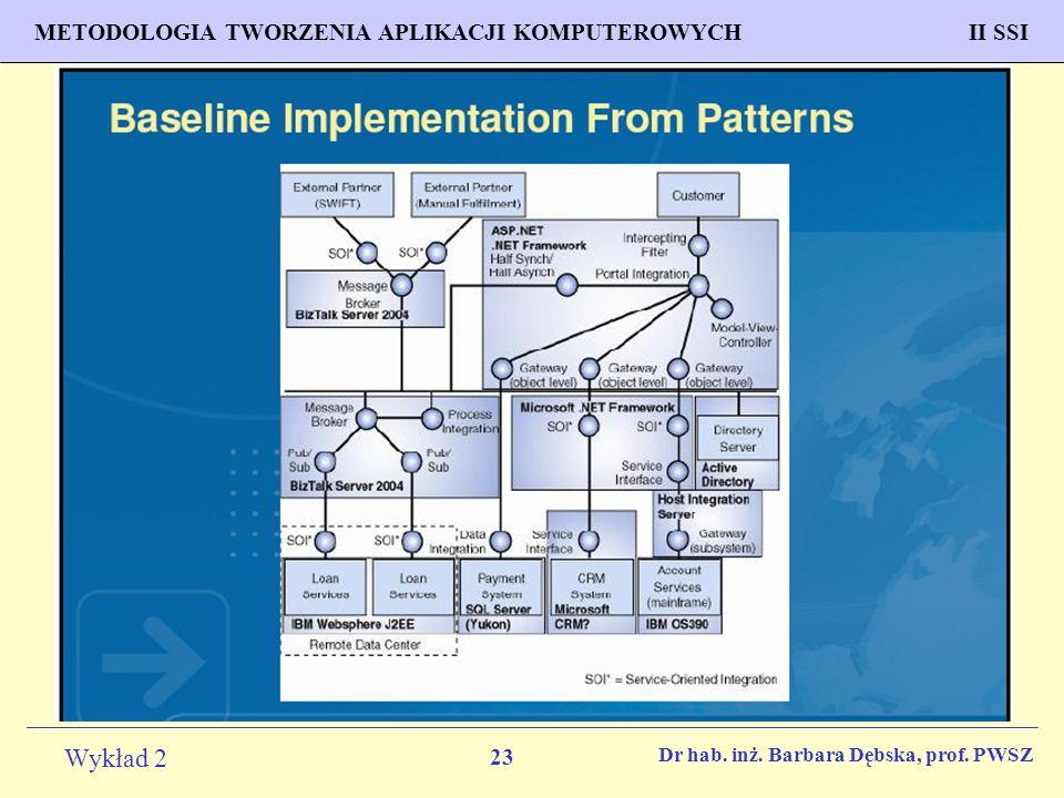 23 Wykład 2 PROGNOZOWANIE WŁAŚCIWOŚCI MATERIAŁÓW Inżynieria Materiałowa METODOLOGIA TWORZENIA APLIKACJI KOMPUTEROWYCH II SSI Dr hab.