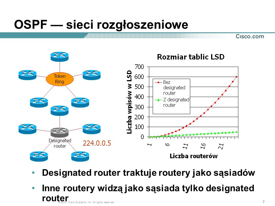 777 © 2003, Cisco Systems, Inc. All rights reserved. OSPF sieci rozgłoszeniowe Token Ring Designated router Designated router traktuje routery jako są