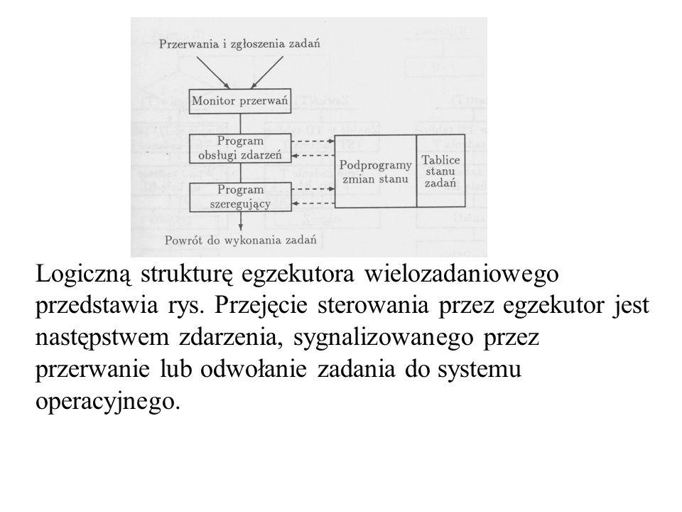 Logiczną strukturę egzekutora wielozadaniowego przedstawia rys. Przejęcie sterowania przez egzekutor jest następstwem zdarzenia, sygnalizowanego przez