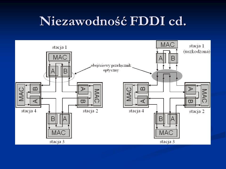 Niezawodność FDDI cd.