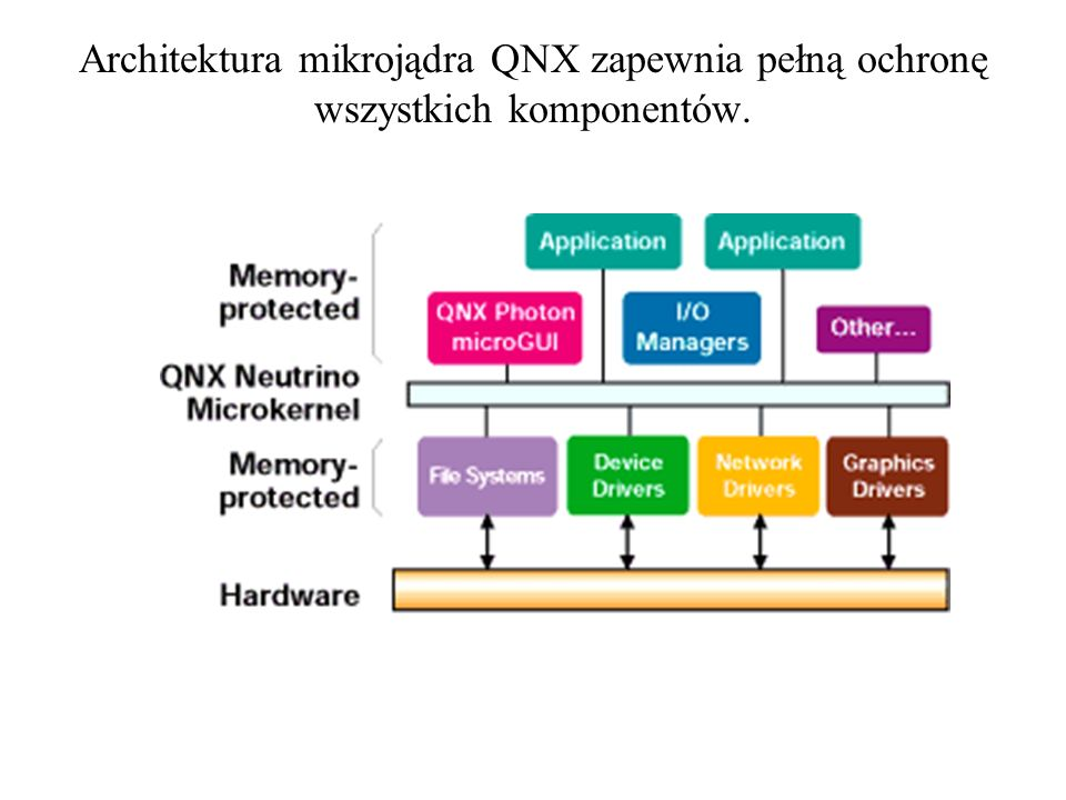 Architektura mikrojądra QNX zapewnia pełną ochronę wszystkich komponentów.