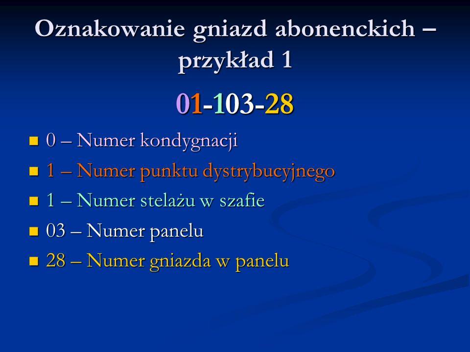 Oznakowanie gniazd abonenckich – przykład 1 01-103-28 0 – Numer kondygnacji 0 – Numer kondygnacji 1 – Numer punktu dystrybucyjnego 1 – Numer punktu dy