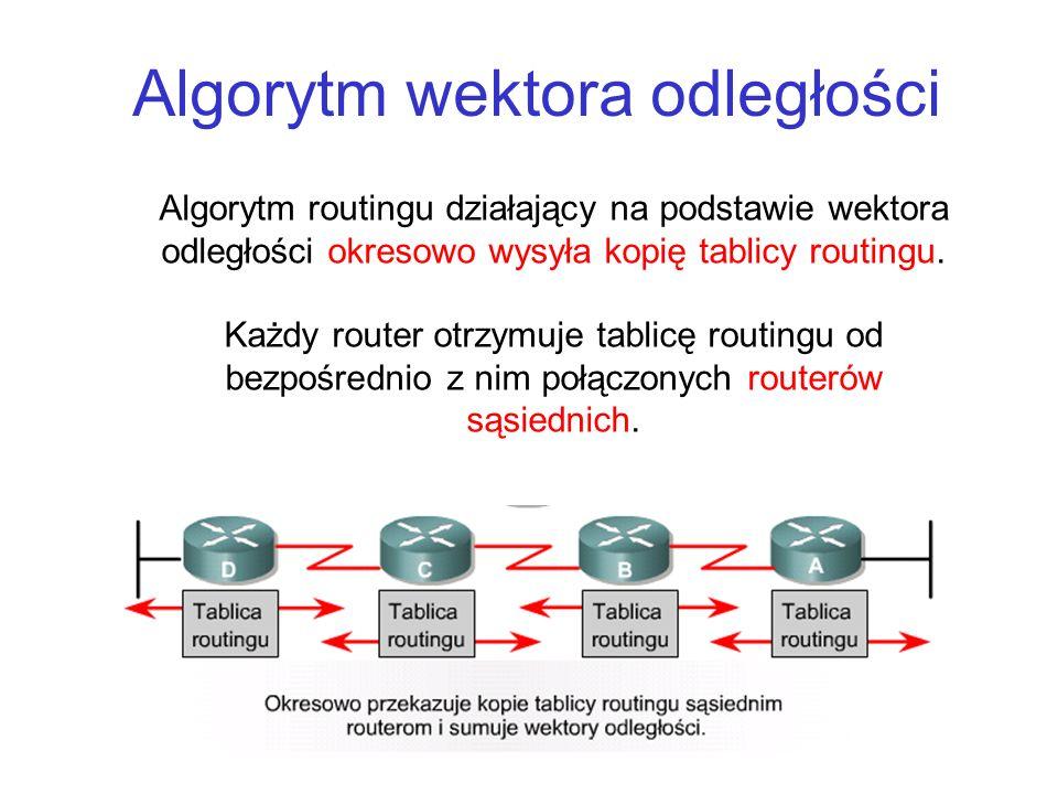 Algorytm wektora odległości Algorytm routingu działający na podstawie wektora odległości okresowo wysyła kopię tablicy routingu. Każdy router otrzymuj