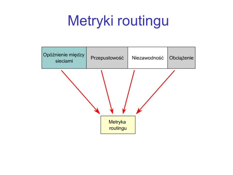 Metryki routingu