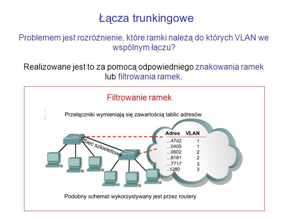 Łącza trunkingowe Problemem jest rozróżnienie, które ramki należą do których VLAN we wspólnym łączu? Realizowane jest to za pomocą odpowiedniego znako