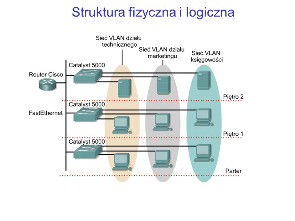 Jeden router – trzy domeny rozgłoszeniowe Sieć VLAN jest logiczną grup stacji, usług i urządzeń sieciowych, które nie są ograniczone fizycznym segmentem sieci LAN.