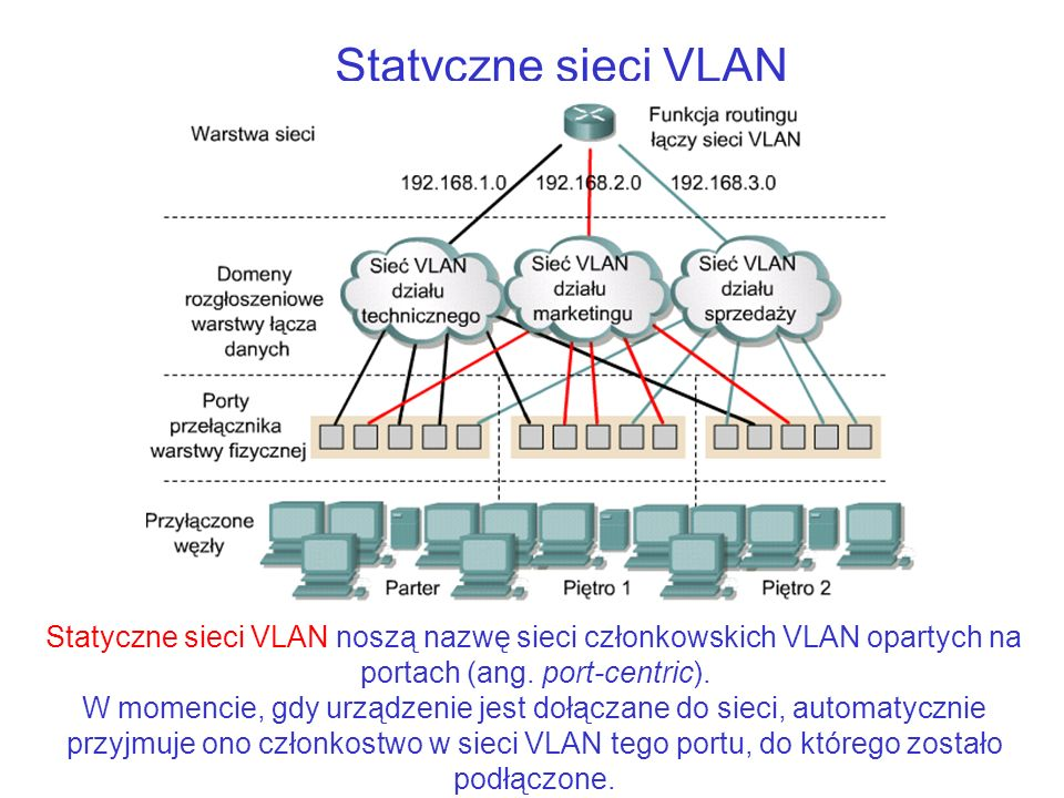 Statyczne sieci VLAN Statyczne sieci VLAN noszą nazwę sieci członkowskich VLAN opartych na portach (ang. port-centric). W momencie, gdy urządzenie jes