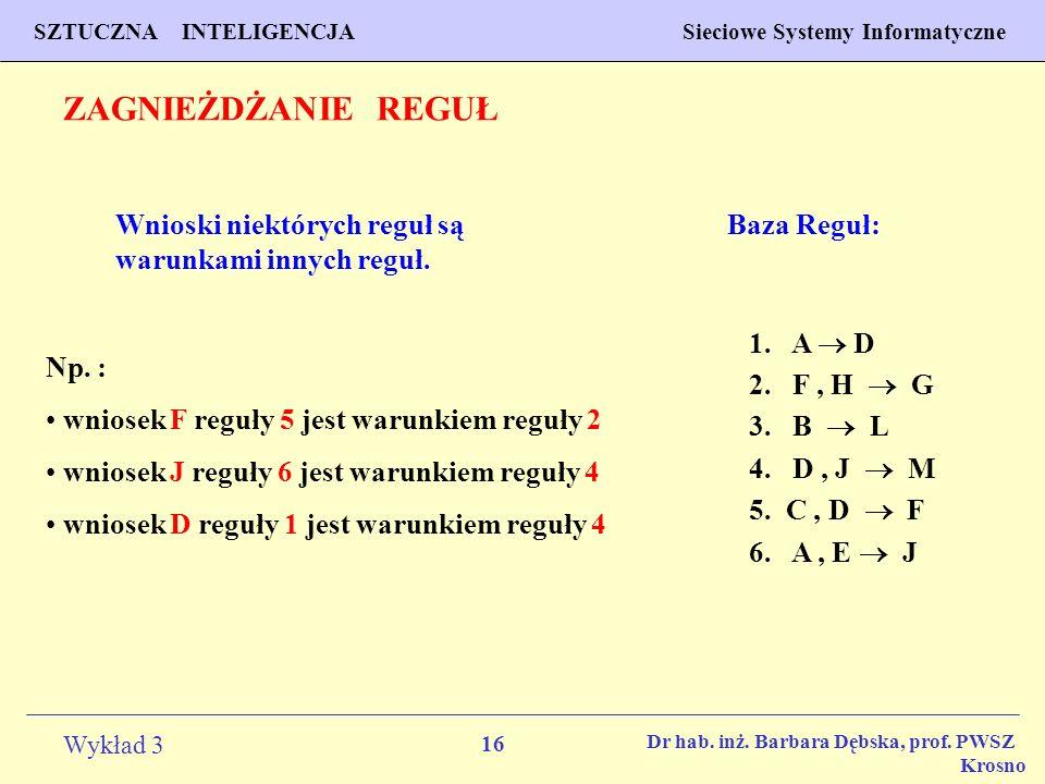 16 Wykład 3 PROGNOZOWANIE WŁAŚCIWOŚCI MATERIAŁÓW Inżynieria Materiałowa SZTUCZNA INTELIGENCJA Sieciowe Systemy Informatyczne Dr hab. inż. Barbara Dębs