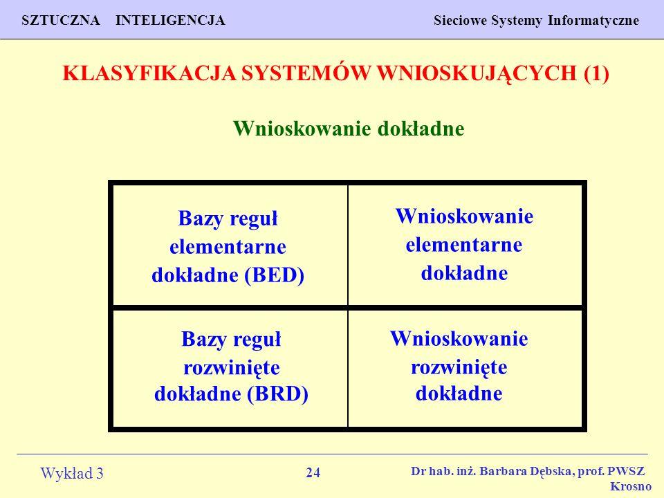 24 Wykład 3 PROGNOZOWANIE WŁAŚCIWOŚCI MATERIAŁÓW Inżynieria Materiałowa SZTUCZNA INTELIGENCJA Sieciowe Systemy Informatyczne Dr hab. inż. Barbara Dębs