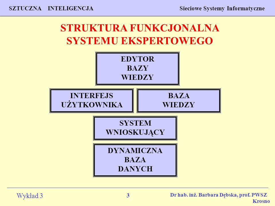 14 Wykład 3 PROGNOZOWANIE WŁAŚCIWOŚCI MATERIAŁÓW Inżynieria Materiałowa SZTUCZNA INTELIGENCJA Sieciowe Systemy Informatyczne Dr hab.