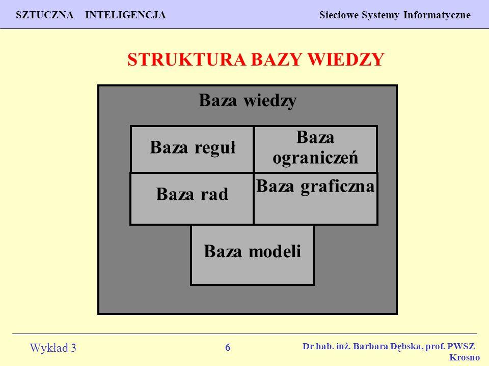 6 Wykład 3 PROGNOZOWANIE WŁAŚCIWOŚCI MATERIAŁÓW Inżynieria Materiałowa SZTUCZNA INTELIGENCJA Sieciowe Systemy Informatyczne Dr hab. inż. Barbara Dębsk