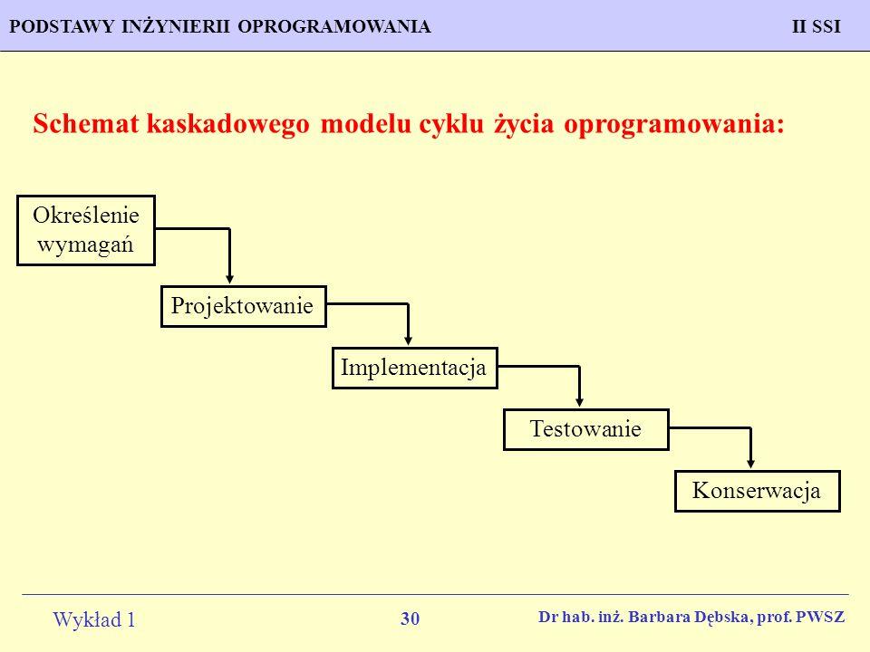 30 Wykład 1 PROGNOZOWANIE WŁAŚCIWOŚCI MATERIAŁÓW Inżynieria MateriałowaPODSTAWY INŻYNIERII OPROGRAMOWANIAII SSI Dr hab. inż. Barbara Dębska, prof. PWS