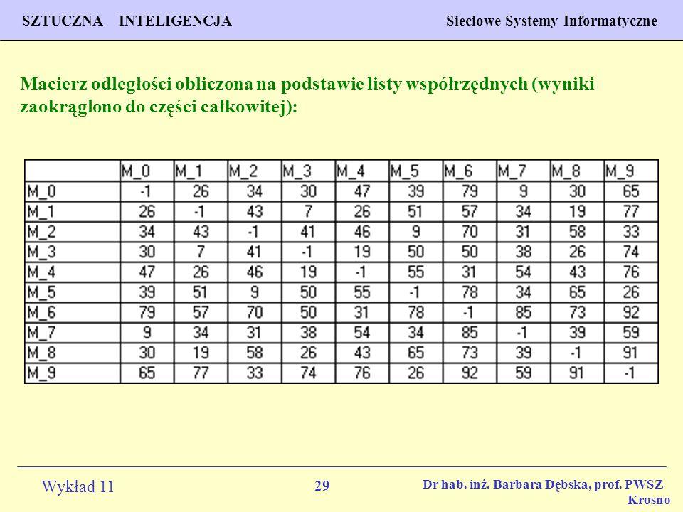 29 Wykład 11 SZTUCZNA INTELIGENCJA Sieciowe Systemy Informatyczne Dr hab. inż. Barbara Dębska, prof. PWSZ Krosno Macierz odległości obliczona na podst