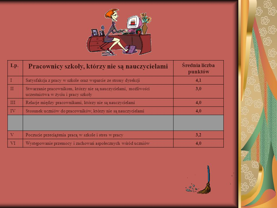 Lp. Pracownicy szkoły, którzy nie są nauczycielami Średnia liczba punktów ISatysfakcja z pracy w szkole oraz wsparcie ze strony dyrekcji4,1 IIStwarzan