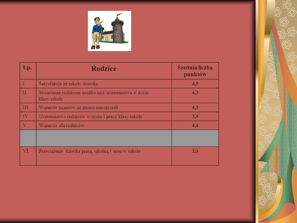 Lp. Rodzice Średnia liczba punktów ISatysfakcja ze szkoły dziecka4,0 IIStwarzanie rodzicom możliwości uczestnictwa w życiu klasy/szkoły 4,3 IIIWsparci