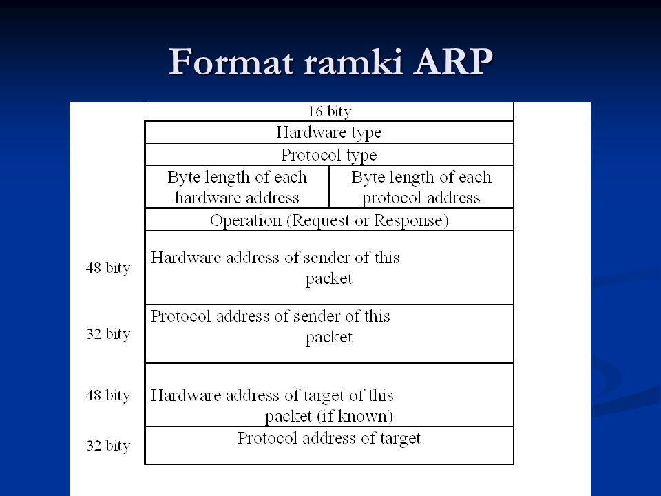 Format ramki ARP