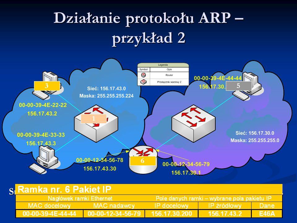 Działanie protokołu ARP – przykład 2 Stacja 156.17.43.2 ma do wysłania pakiet IP do stacji 156.17.30.200. Tablice ARP urządzeń są puste. 1 1 2 3 4 5 6