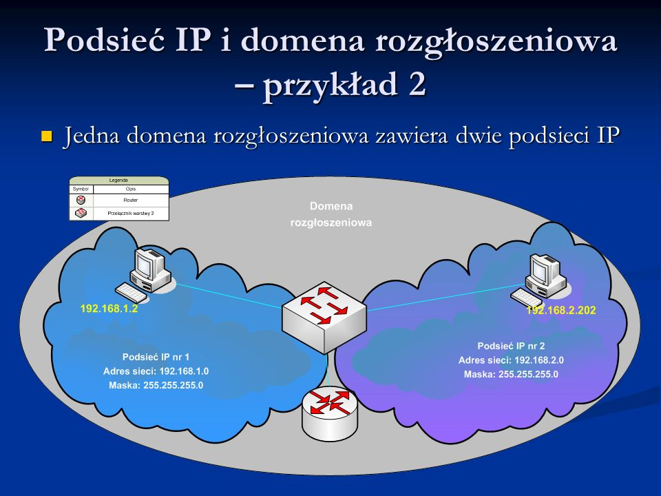Podsieć IP i domena rozgłoszeniowa – przykład 2 Jedna domena rozgłoszeniowa zawiera dwie podsieci IP Jedna domena rozgłoszeniowa zawiera dwie podsieci