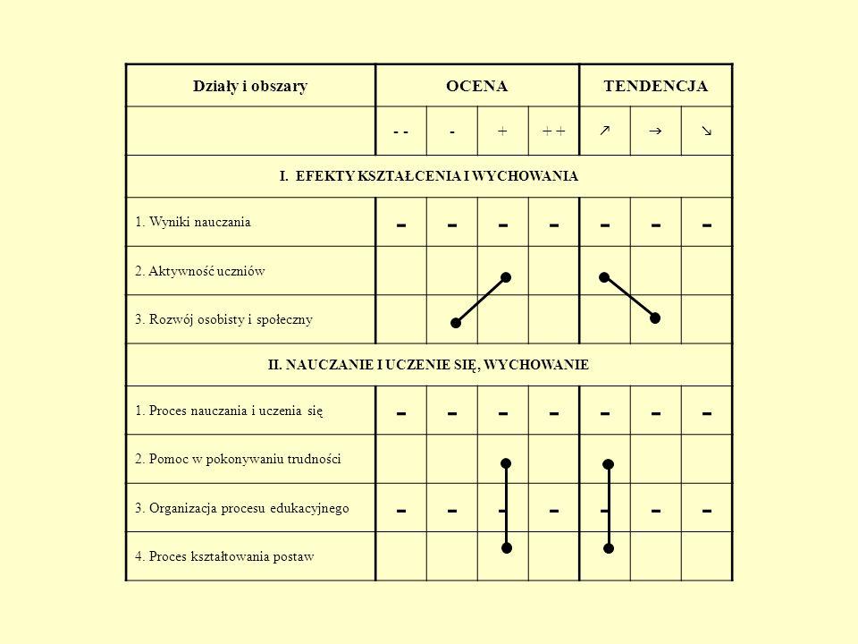 Działy i obszaryOCENATENDENCJA - -++ I. EFEKTY KSZTAŁCENIA I WYCHOWANIA 1. Wyniki nauczania ------- 2. Aktywność uczniów 3. Rozwój osobisty i społeczn