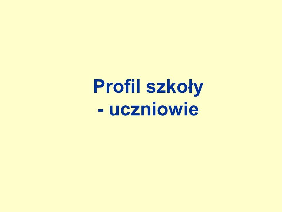 Profil szkoły - uczniowie