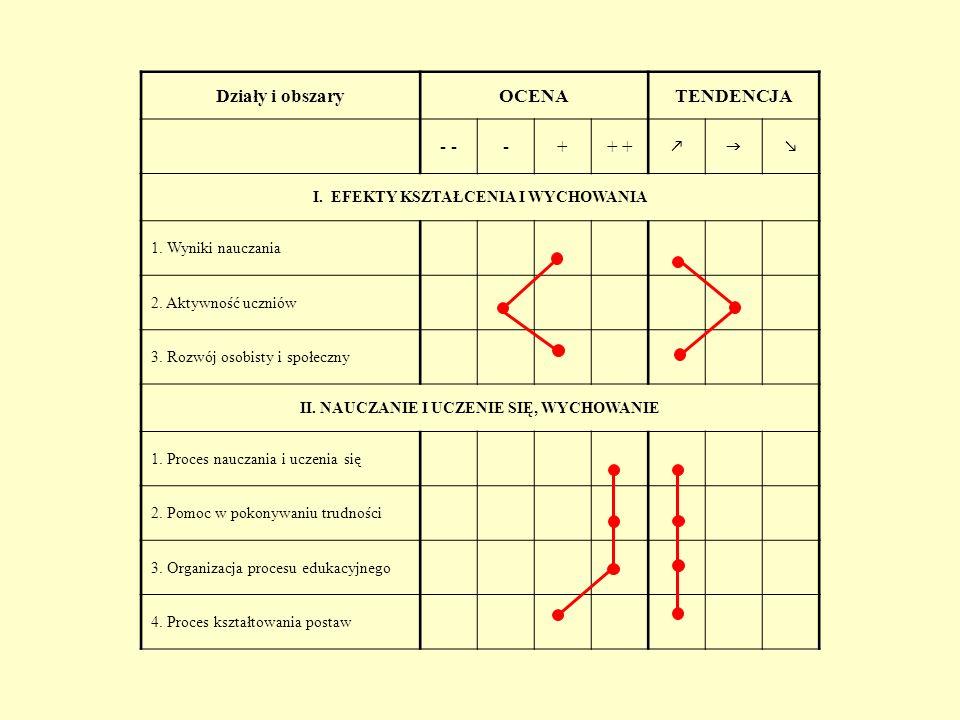 OBSZAR II - NAUCZANIE I UCZENIE SIĘ, WYCHOWANIE 1.Proces nauczania i uczenia się - Pracownicy A i O nie wypowiedzieli się na ten temat.