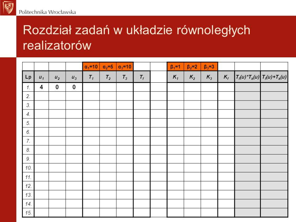 Rozdział zadań w układzie równoległych realizatorów α 1 =10α 2 =5α 3 =10β 1 =1β 2 =2β 3 =3 Lpu1u1 u2u2 u3u3 T1T1 T2T2 T3T3 TfTf K1K1 K2K2 K3K3 KfKf T