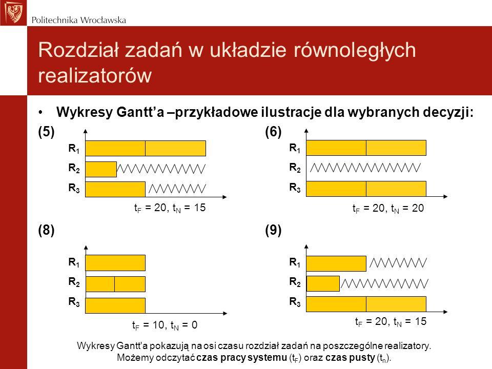 Rozdział zadań w układzie równoległych realizatorów Wykresy Gantta –przykładowe ilustracje dla wybranych decyzji: (5) (6) (8) (9) R1R2R3R1R2R3 R1R2R3R