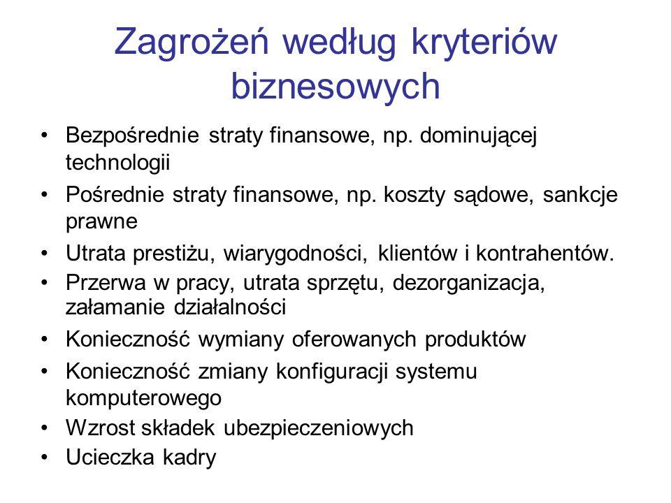 Zagrożeń według kryteriów biznesowych Bezpośrednie straty finansowe, np. dominującej technologii Pośrednie straty finansowe, np. koszty sądowe, sankcj