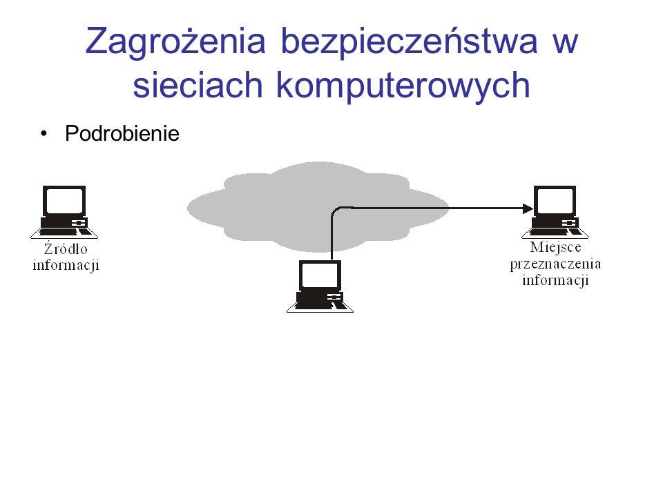 Zagrożenia bezpieczeństwa w sieciach komputerowych Podrobienie