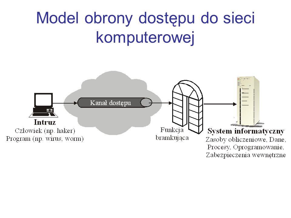 Model obrony dostępu do sieci komputerowej
