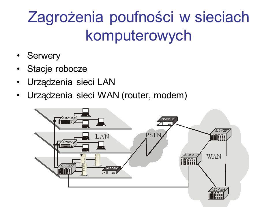Zagrożenia poufności w sieciach komputerowych Serwery Stacje robocze Urządzenia sieci LAN Urządzenia sieci WAN (router, modem)