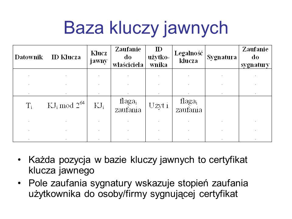 Baza kluczy jawnych Każda pozycja w bazie kluczy jawnych to certyfikat klucza jawnego Pole zaufania sygnatury wskazuje stopień zaufania użytkownika do