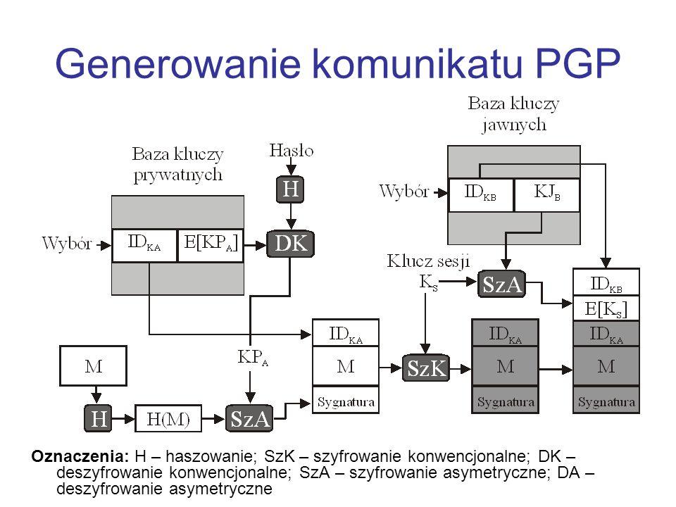 Generowanie komunikatu PGP Oznaczenia: H – haszowanie; SzK – szyfrowanie konwencjonalne; DK – deszyfrowanie konwencjonalne; SzA – szyfrowanie asymetry