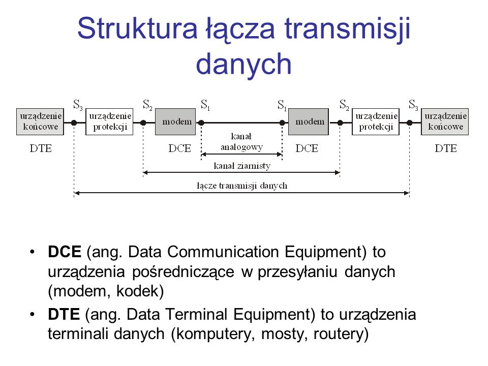 Struktura łącza transmisji danych DCE (ang. Data Communication Equipment) to urządzenia pośredniczące w przesyłaniu danych (modem, kodek) DTE (ang. Da