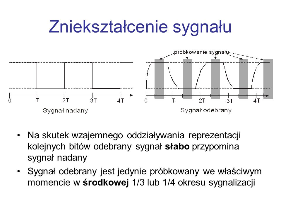Zniekształcenie sygnału Na skutek wzajemnego oddziaływania reprezentacji kolejnych bitów odebrany sygnał słabo przypomina sygnał nadany Sygnał odebran