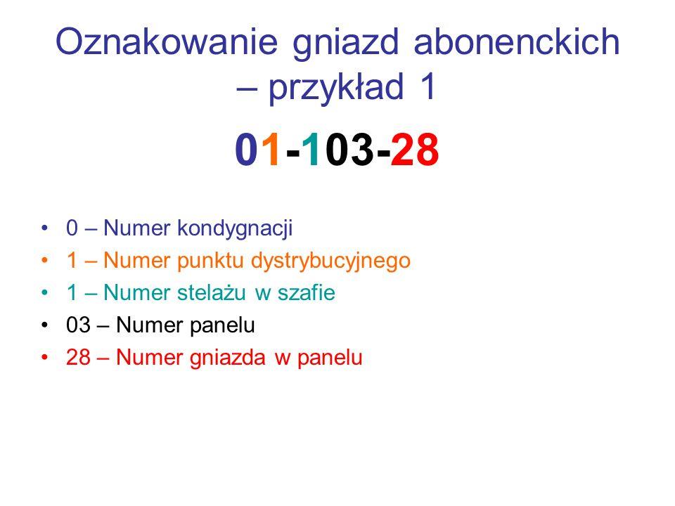 Oznakowanie gniazd abonenckich – przykład 1 01-103-28 0 – Numer kondygnacji 1 – Numer punktu dystrybucyjnego 1 – Numer stelażu w szafie 03 – Numer pan