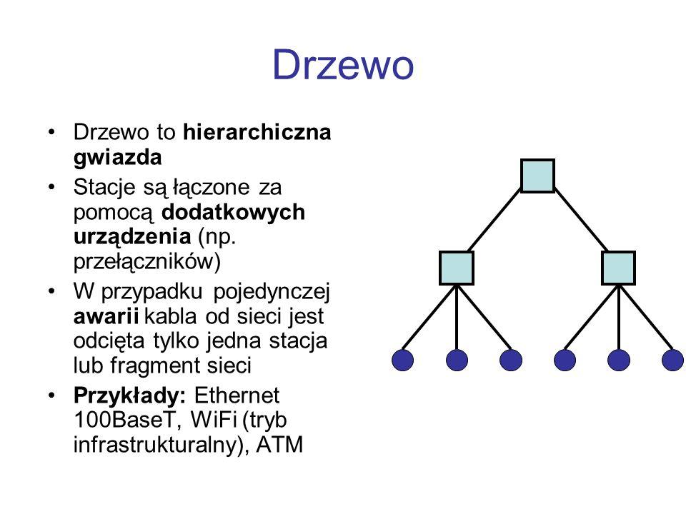 Drzewo Drzewo to hierarchiczna gwiazda Stacje są łączone za pomocą dodatkowych urządzenia (np.