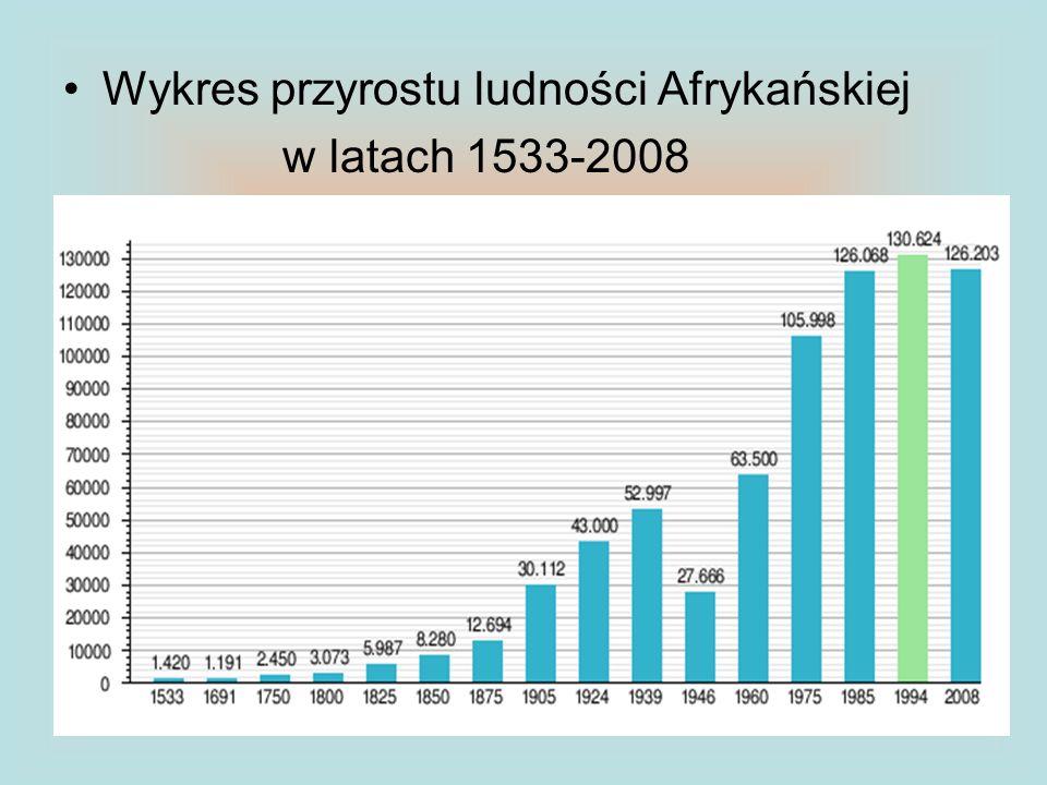 Wykres przyrostu ludności Afrykańskiej w latach 1533-2008