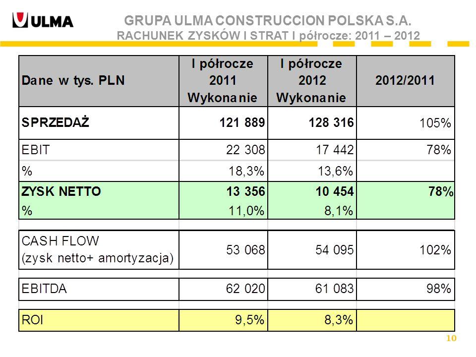 10 GRUPA ULMA CONSTRUCCION POLSKA S.A. RACHUNEK ZYSKÓW I STRAT I półrocze: 2011 – 2012