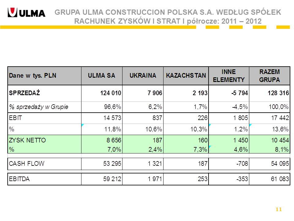 11 GRUPA ULMA CONSTRUCCION POLSKA S.A. WEDŁUG SPÓŁEK RACHUNEK ZYSKÓW I STRAT I półrocze: 2011 – 2012