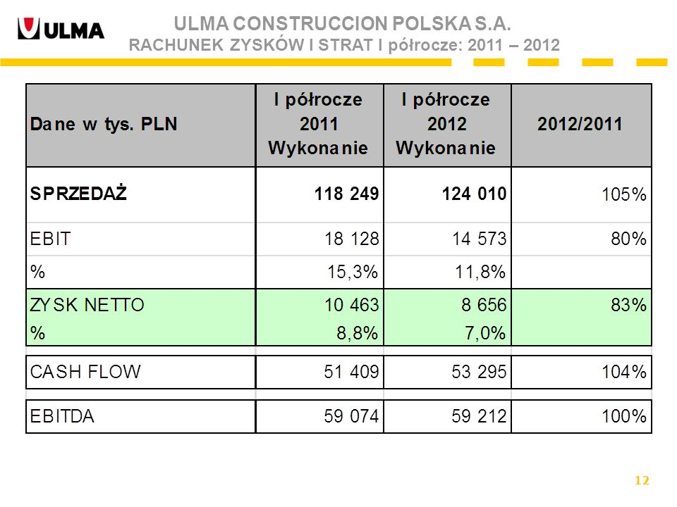 12 ULMA CONSTRUCCION POLSKA S.A. RACHUNEK ZYSKÓW I STRAT I półrocze: 2011 – 2012