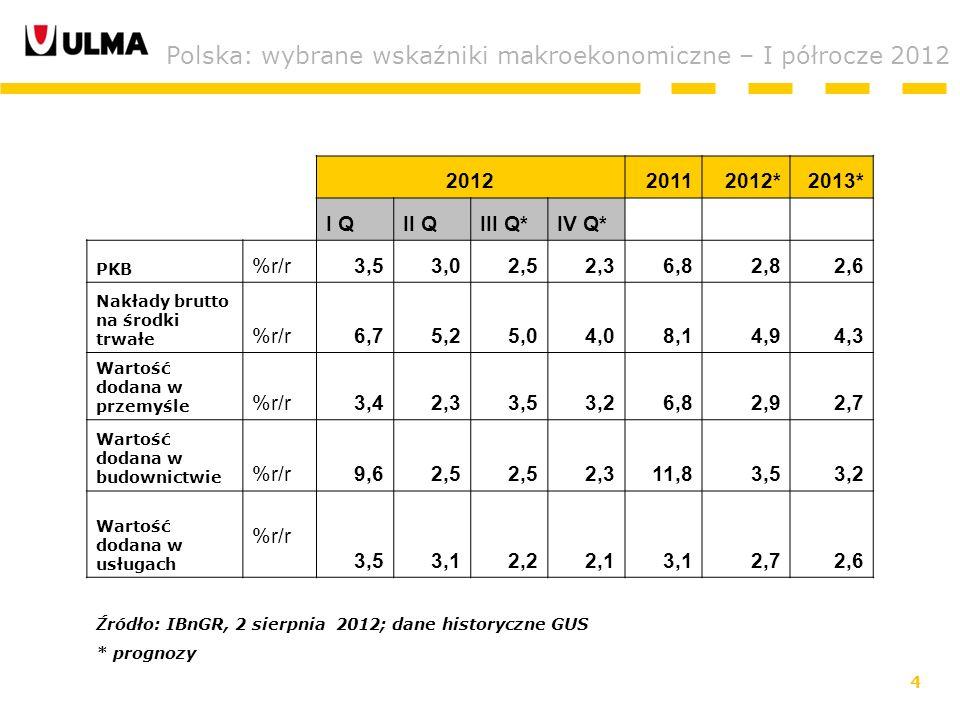 4 Polska: wybrane wskaźniki makroekonomiczne – I półrocze 2012 201220112012*2013* I QI QII QIII Q*IV Q* PKB %r/r3,53,02,52,36,82,82,6 Nakłady brutto na środki trwałe %r/r6,75,25,04,04,08,14,94,3 Wartość dodana w przemyśle %r/r3,42,33,53,26,82,92,7 Wartość dodana w budownictwie %r/r9,62,5 2,311,83,53,2 Wartość dodana w usługach %r/r 3,53,12,22,13,12,72,6 Źródło: IBnGR, 2 sierpnia 2012; dane historyczne GUS * prognozy