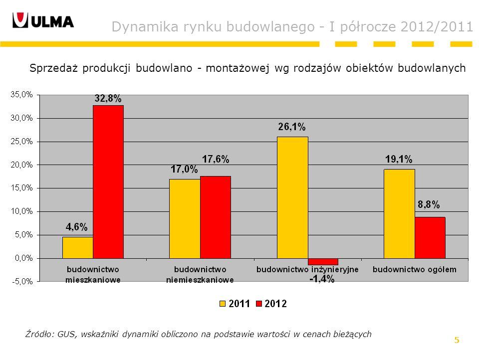 5 Dynamika rynku budowlanego - I półrocze 2012/2011 Źródło: GUS, wskaźniki dynamiki obliczono na podstawie wartości w cenach bieżących Sprzedaż produkcji budowlano - montażowej wg rodzajów obiektów budowlanych